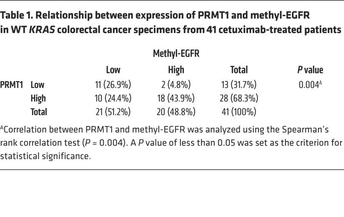 Relationship between expression of PRMT1 and methyl-EGFR in WT KRAS colo...