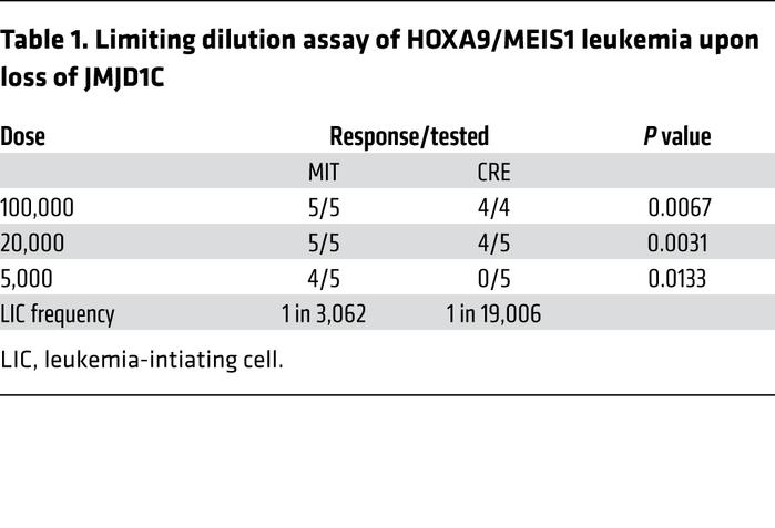 Limiting dilution assay of HOXA9/MEIS1 leukemia upon loss of JMJD1C