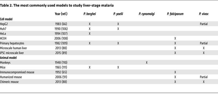The most commonly used models to study liver-stage malaria