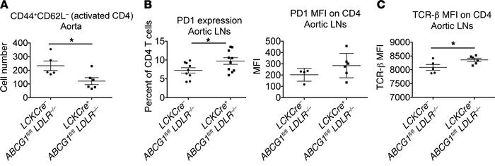 T cells from mice with T cell–specific deletion of ABCG1 show increased ...