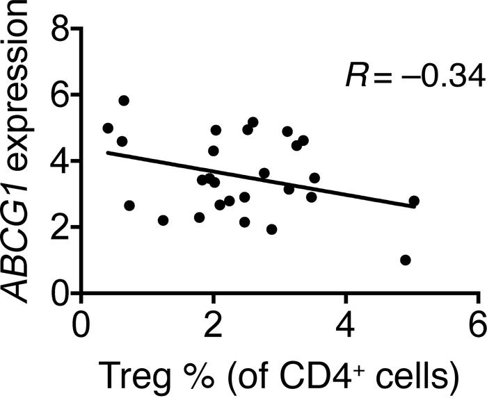 A negative correlation exists between ABCG1 expression and Treg levels i...