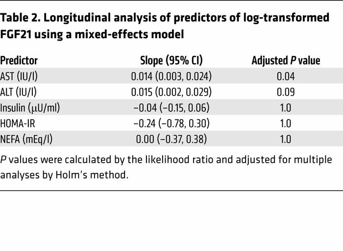 Longitudinal analysis of predictors of log-transformed FGF21 using a mix...