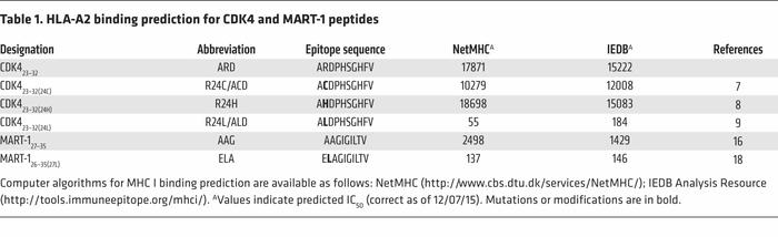 HLA-A2 binding prediction for CDK4 and MART-1 peptides