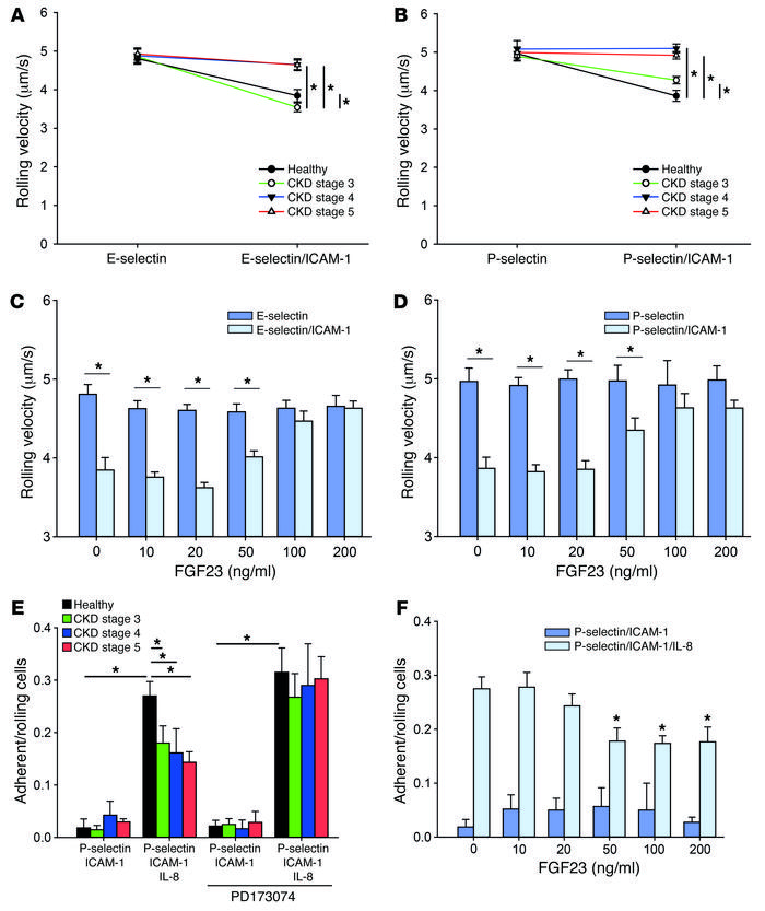 Selectin-mediated slow rolling and chemokine-induced arrest is impaired ...