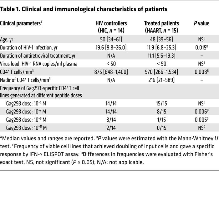 Clinical and immunological characteristics of patients