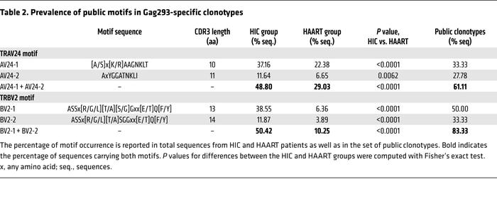 Prevalence of public motifs in Gag293-specific clonotypes
