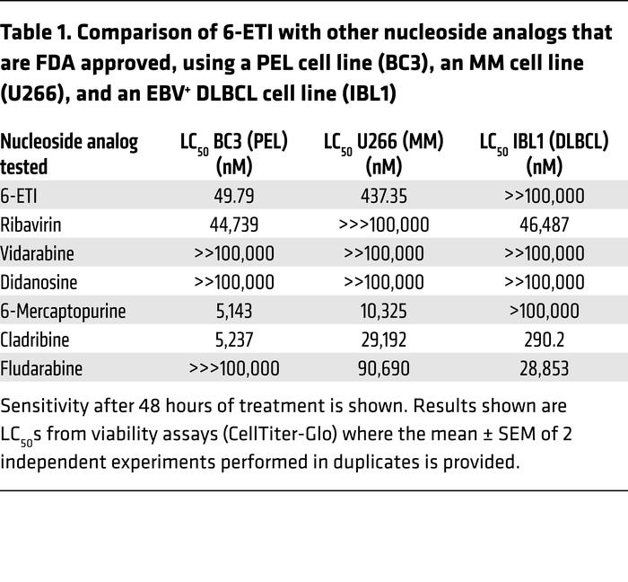 Comparison of 6-ETI with other nucleoside analogs that are FDA approved,...