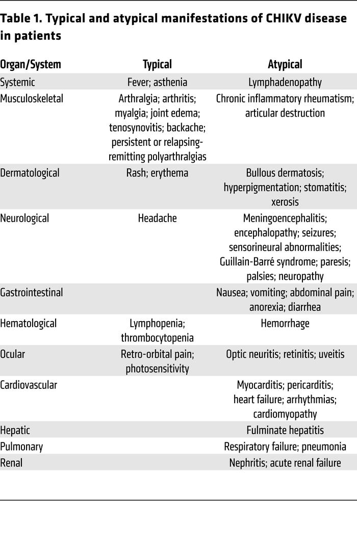 Typical and atypical manifestations of CHIKV disease in patients