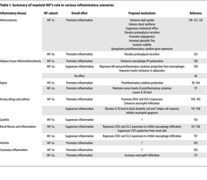 Summary of myeloid HIF's role in various inflammatory scenarios