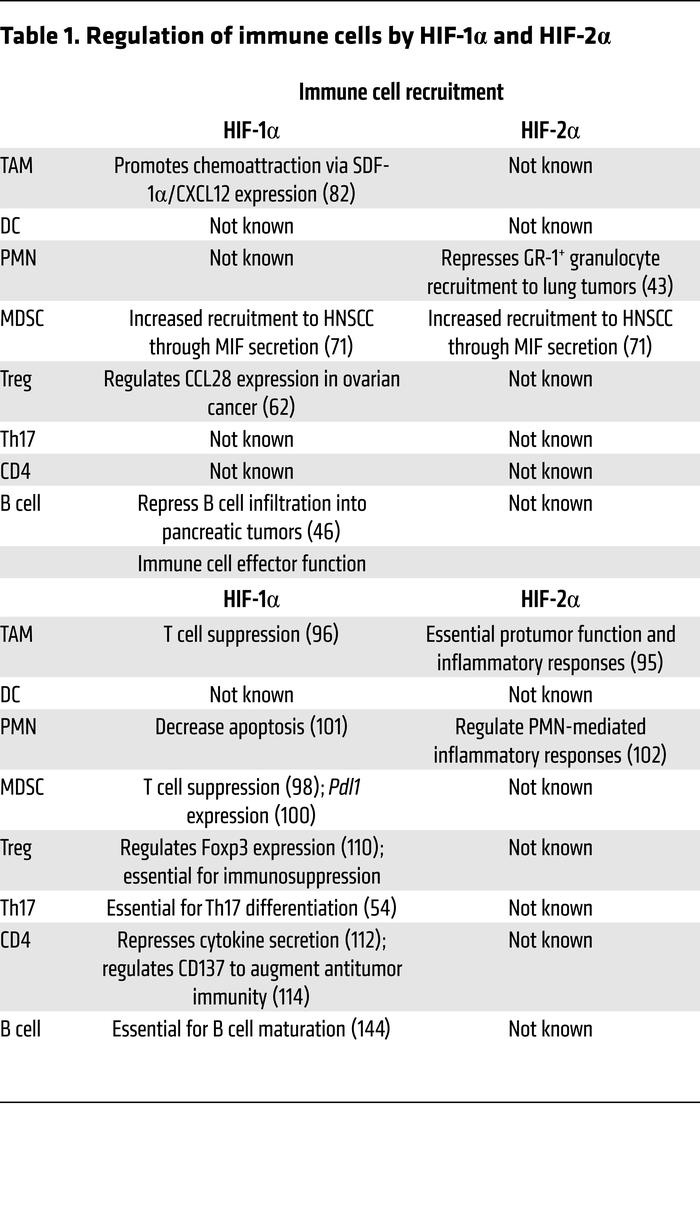 Regulation of immune cells by HIF-1α and HIF-2α