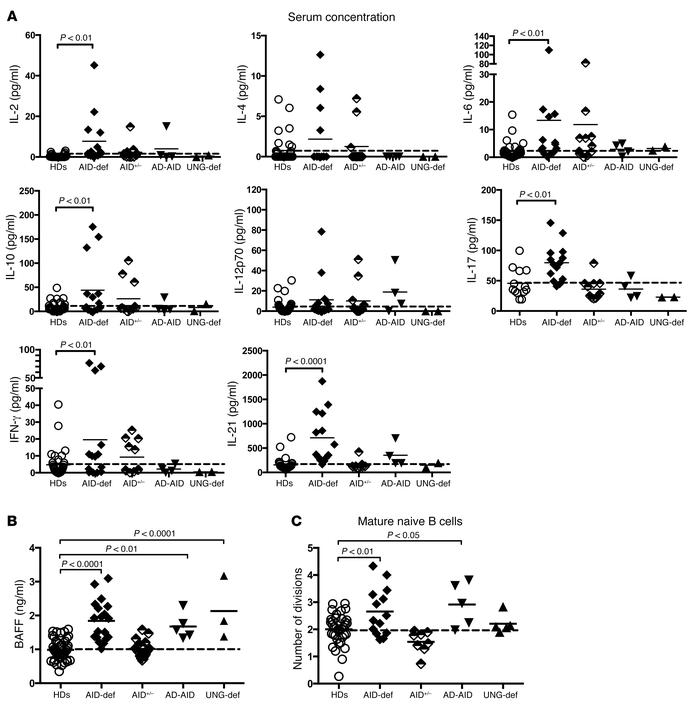 Increased serum cytokine and BAFF concentrations and B cell proliferatio...