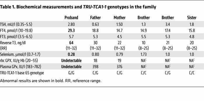 Biochemical measurements and TRU-TCA1-1 genotypes in the family