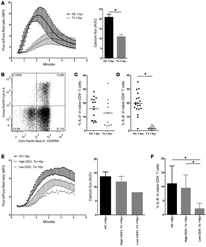 Naive CD4+ T cell functionality is impaired after neonatal thymectomy in...
