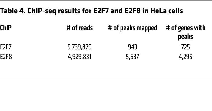 ChIP-seq results for E2F7 and E2F8 in HeLa cells
