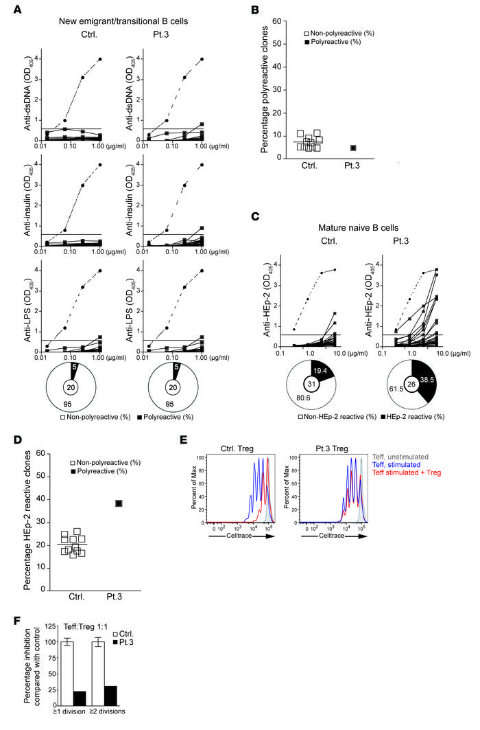 Defective peripheral B cell tolerance checkpoint and impaired Treg funct...