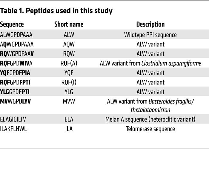 Peptides used in this study