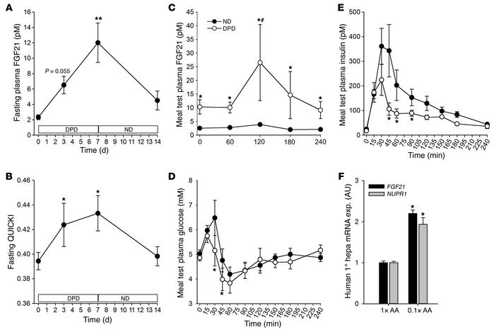 Dietary protein dilution promotes heightened FGF21 and glucose homeostas...
