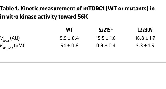 Kinetic measurement of mTORC1 (WT or mutants) in in vitro kinase activit...