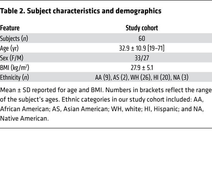 Subject characteristics and demographics