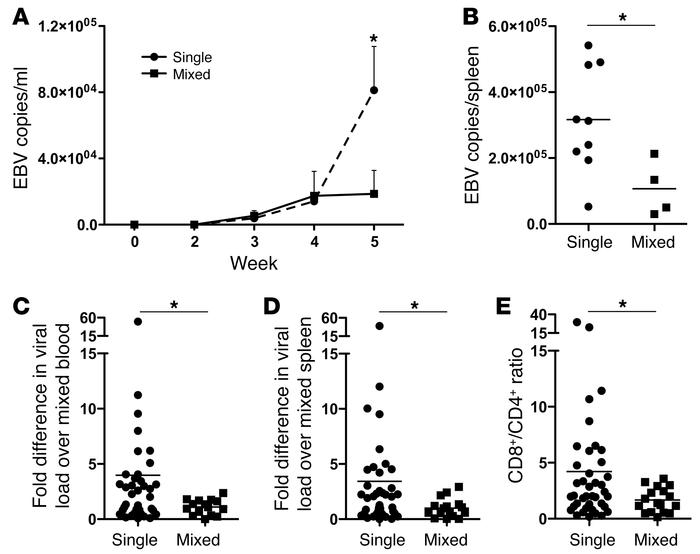 Improved EBV-specific immune control in mixed reconstituted huNSG mice. ...