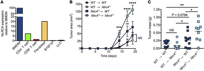 Expression of Nlrc4 in hematopoietic cells is important for controlling ...