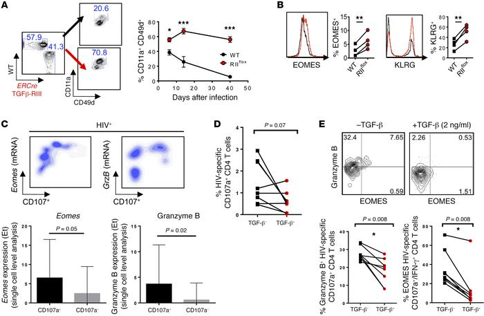 TGF-β suppression of EOMES-driven responses was common to CD4 T cells fr...