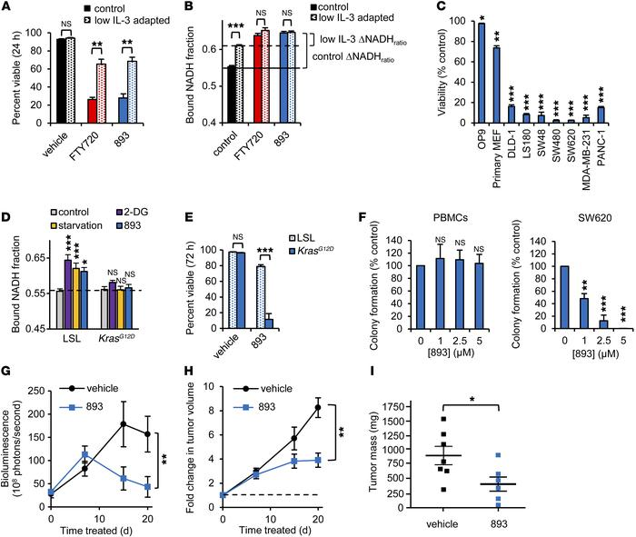 SH-BC-893 selectively kills cancer cells. (A) Viability of FL5.12 cells ...