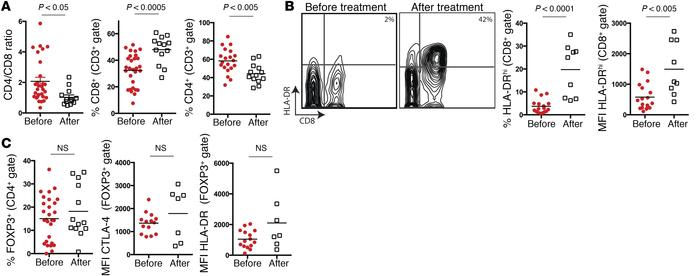 Anti–PD-1 treatment results in preferential activation of tumor-infiltra...