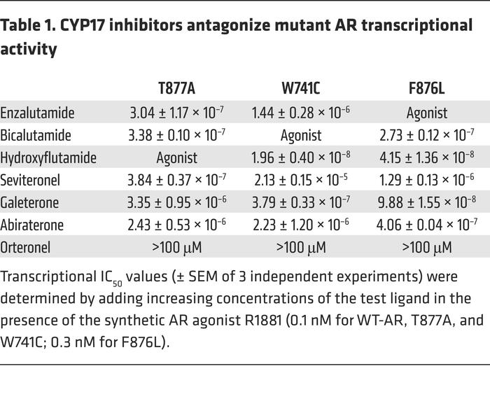 CYP17 inhibitors antagonize mutant AR transcriptional activity