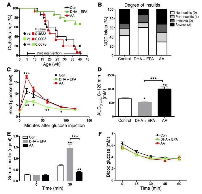 ω-3 PUFAs ameliorate the development of T1D and normalize glucose metabo...