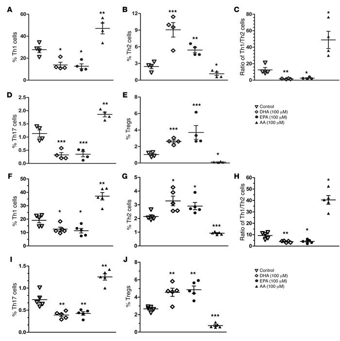 ω-3 and ω-6 PUFAs readjust CD4+ T cell differentiation in PBMCs from T1D...