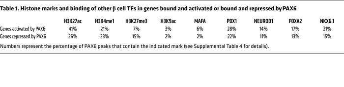 Histone marks and binding of other β cell TFs in genes bound and activat...
