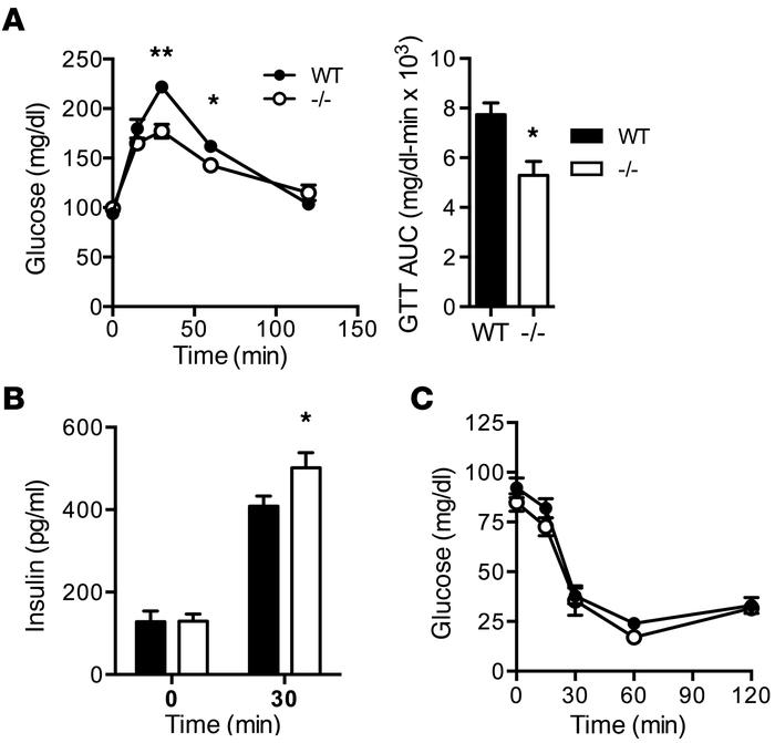 Rpl13a-snoless mice have improved glucose tolerance and insulin secreti...