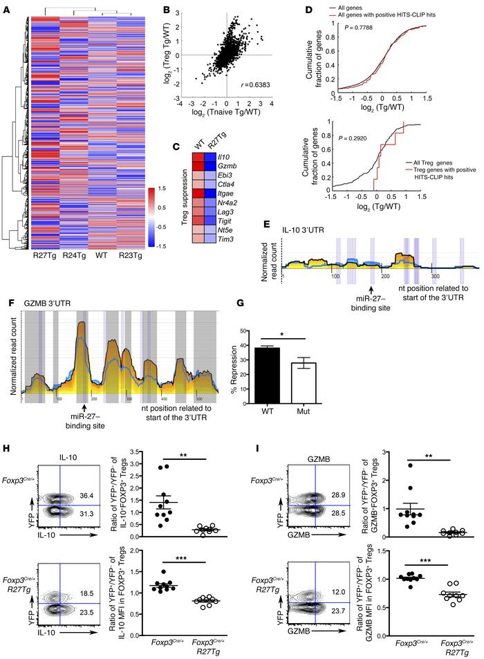 Multiple Treg-suppressor molecules including IL-10 and GZMB are regulate...