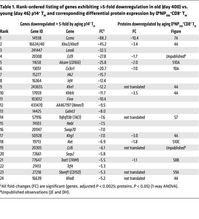 Rank-ordered listing of genes exhibiting >5-fold downregulation in ol...