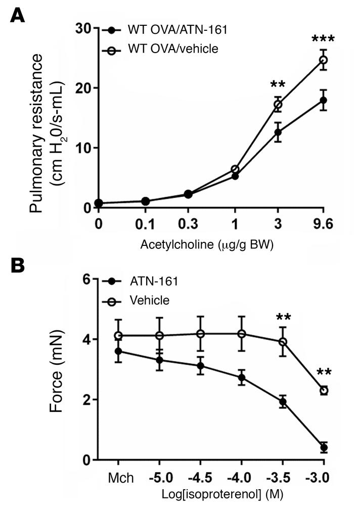 Inhibition of α5β1 protects against airway hyperresponsiveness and enhan...