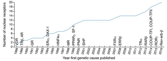 A timeline of identification of defects in human NR genes. The year of t...