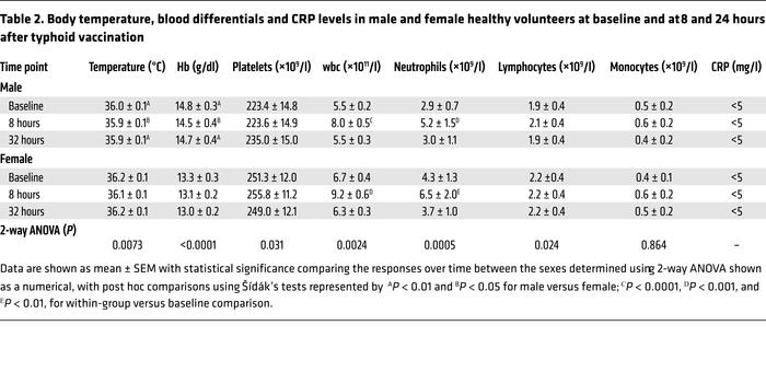 Body temperature, blood differentials and CRP levels in male and female ...