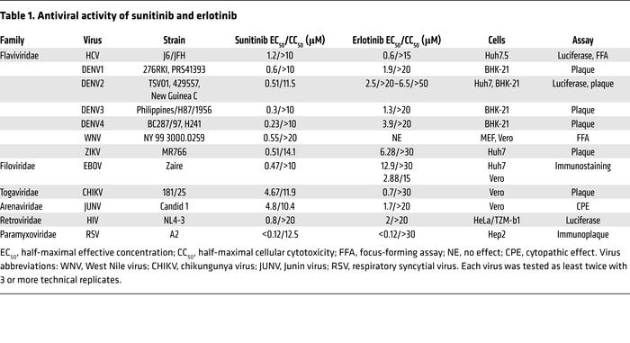 Antiviral activity of sunitinib and erlotinib