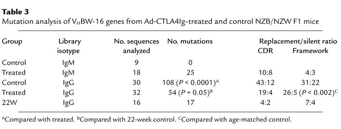 Mutation analysis of VHBW-16 genes from Ad-CTLA4Ig–treated and control N...