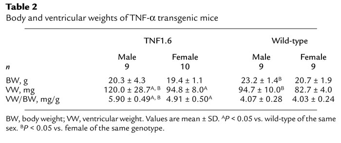 JCI - Sex-related survival differences in murine