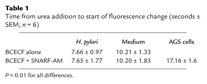 Time from urea addition to start of fluorescence change (seconds ± SEM; ...