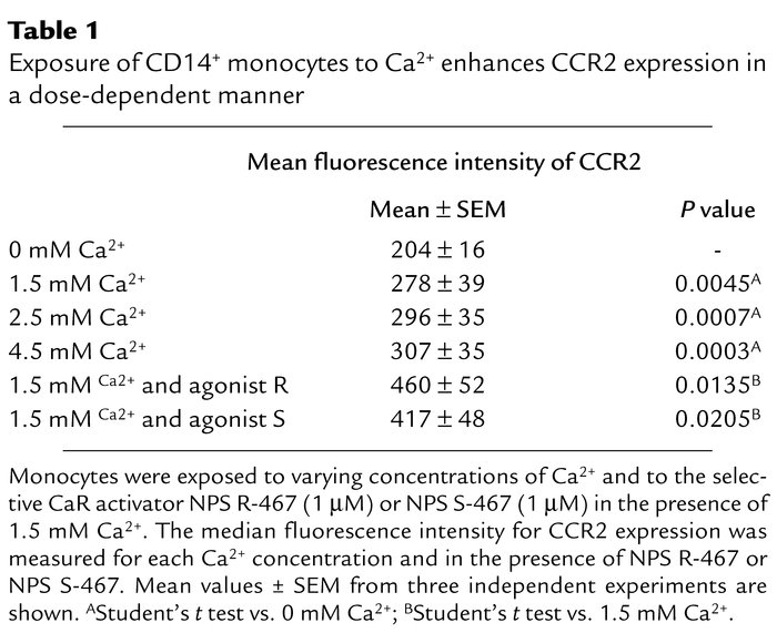 Exposure of CD14+ monocytes to Ca2+ enhances CCR2 expression in a dose-d...