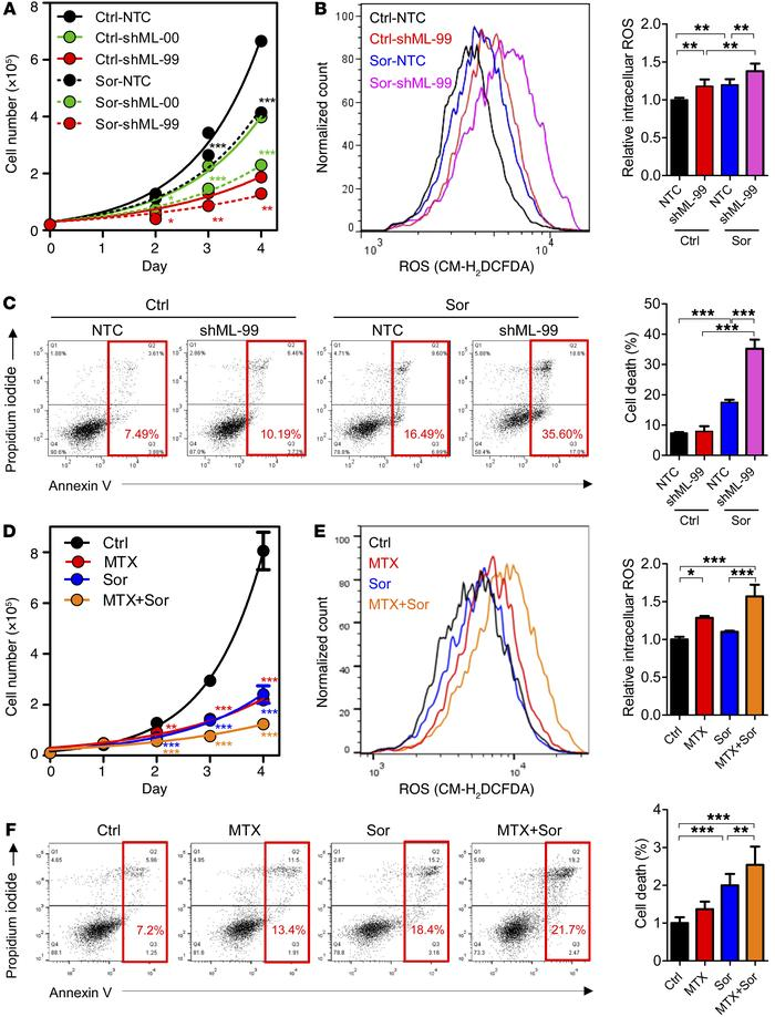 Genetic knockdown of MTHFD1L and pharmacological inhibition of the folat...