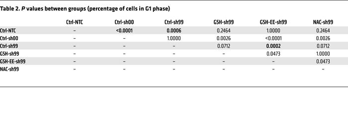 P values between groups (percentage of cells in G1 phase)
