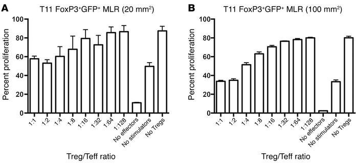 FoxP3+ cells from T11 tumor–bearing mice are functionally suppressive. F...