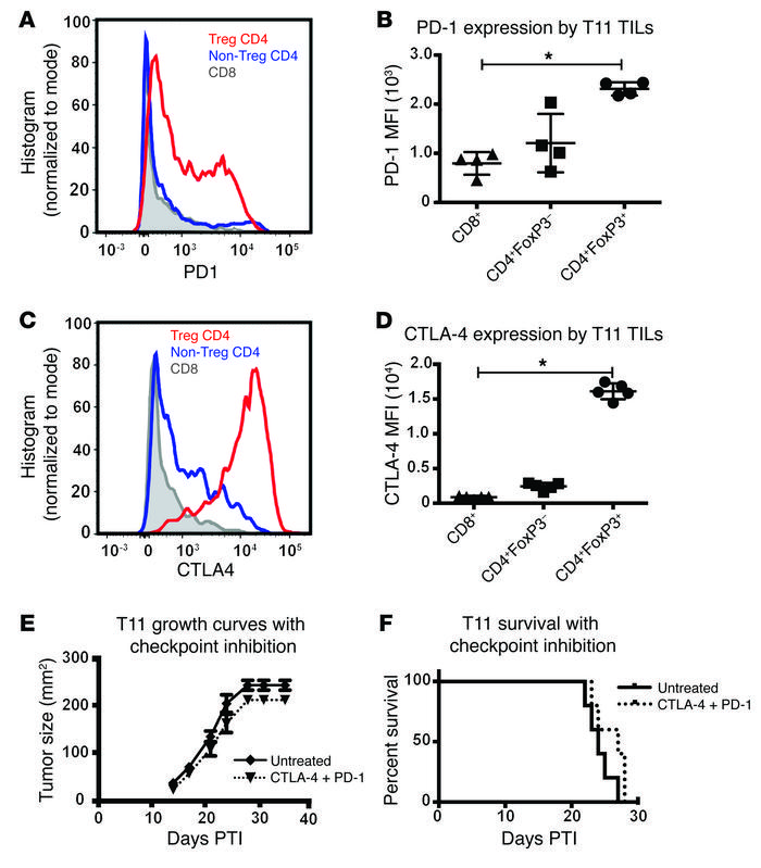 Tumor-infiltrating Tregs express increased levels of PD-1 and CTLA-4; ho...