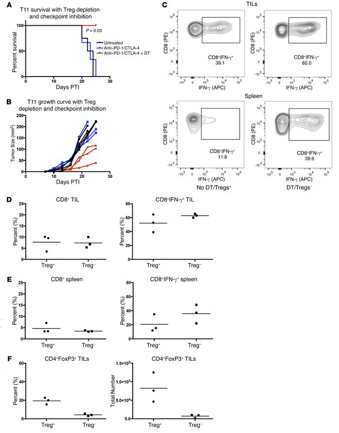 Treg depletion with anti–PD-1 and anti–CTLA-4 immune checkpoint inhibiti...