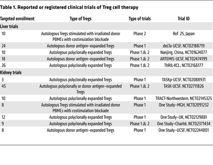Reported or registered clinical trials of Treg cell therapy