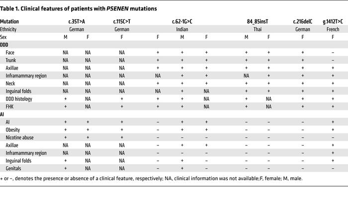 Clinical features of patients with PSENEN mutations